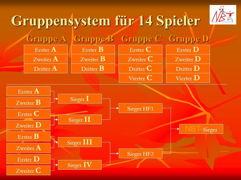 Gruppensystem für 14 Spieler Gruppe A Gruppe B Gruppe C Erster A Zweiter A Dritter A Erster B Zweiter B Dritter B Erster C Zweiter C Dritter C Gruppe