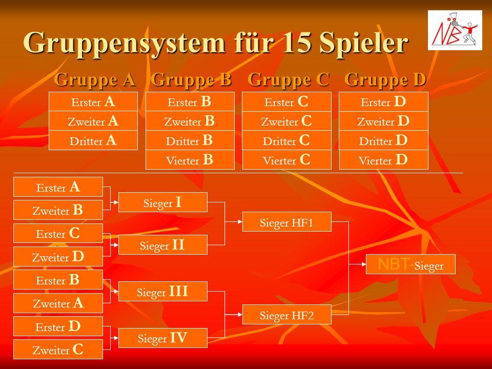 Gruppensystem für 15 Spieler Gruppe A Gruppe B Gruppe C Erster A Zweiter A Dritter A Erster B Zweiter B Dritter B Erster C Zweiter C Dritter C Gruppe