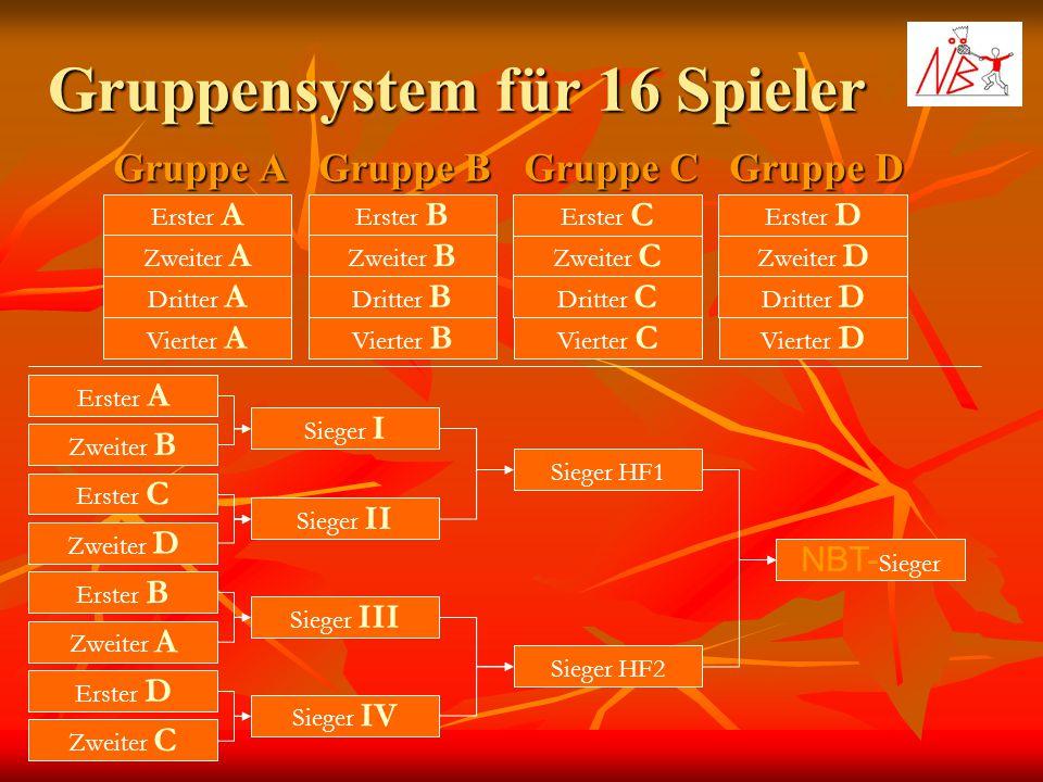 Gruppensystem für 16 Spieler Gruppe A Gruppe B Gruppe C Erster A Zweiter A Dritter A Erster B Zweiter B Dritter B Erster C Zweiter C Dritter C Gruppe