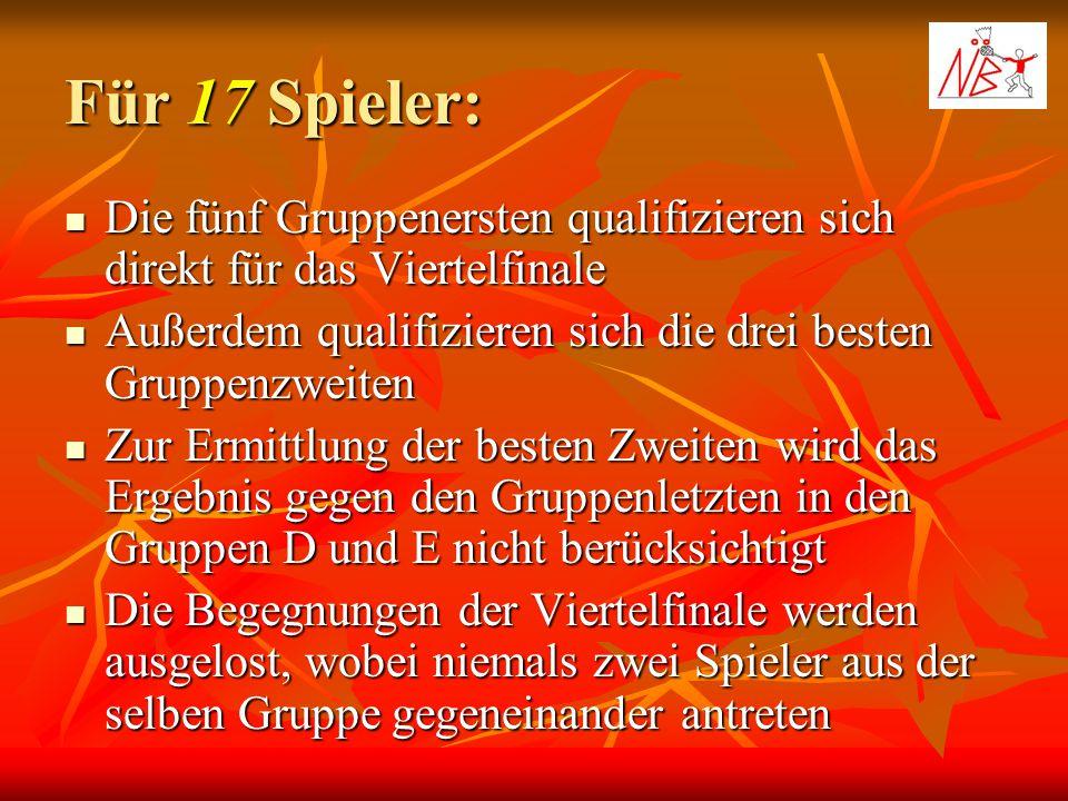 Für 17 Spieler: Die fünf Gruppenersten qualifizieren sich direkt für das Viertelfinale Die fünf Gruppenersten qualifizieren sich direkt für das Vierte