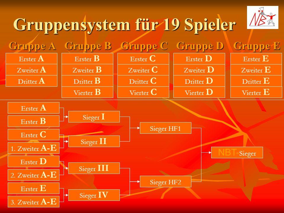 Gruppensystem für 19 Spieler Gruppe A Gruppe B Gruppe C Erster A Zweiter A Dritter A Erster B Zweiter B Dritter B Erster C Zweiter C Dritter C Gruppe
