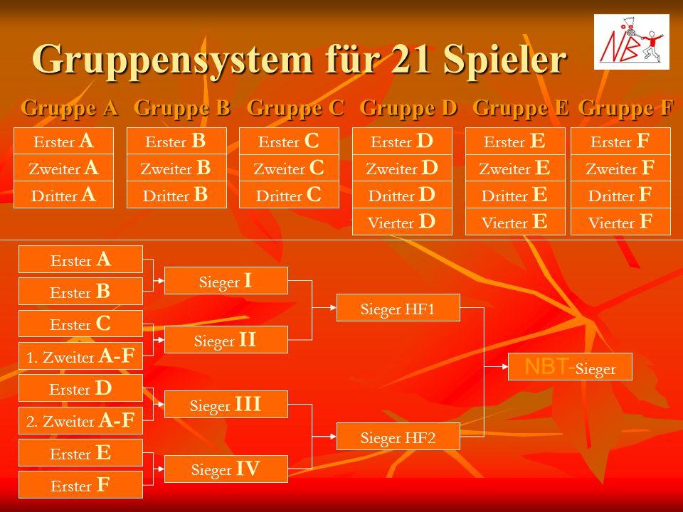 Gruppensystem für 21 Spieler Gruppe A Gruppe B Gruppe C Erster A Zweiter A Dritter A Erster B Zweiter B Dritter B Erster C Zweiter C Dritter C Gruppe
