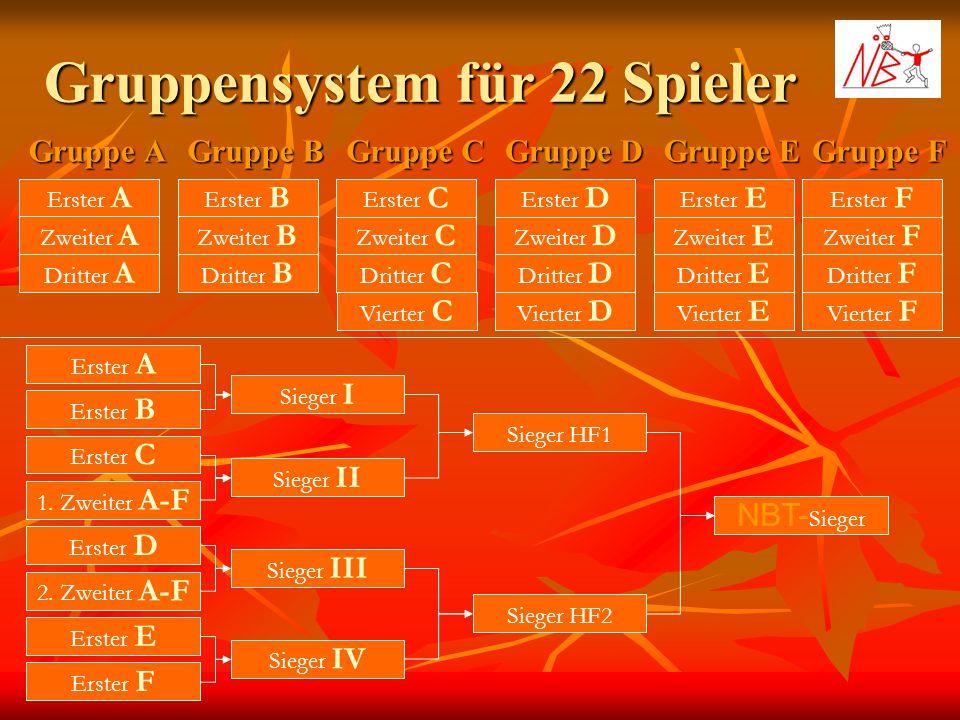 Gruppensystem für 22 Spieler Gruppe A Gruppe B Gruppe C Erster A Zweiter A Dritter A Erster B Zweiter B Dritter B Erster C Zweiter C Dritter C Gruppe