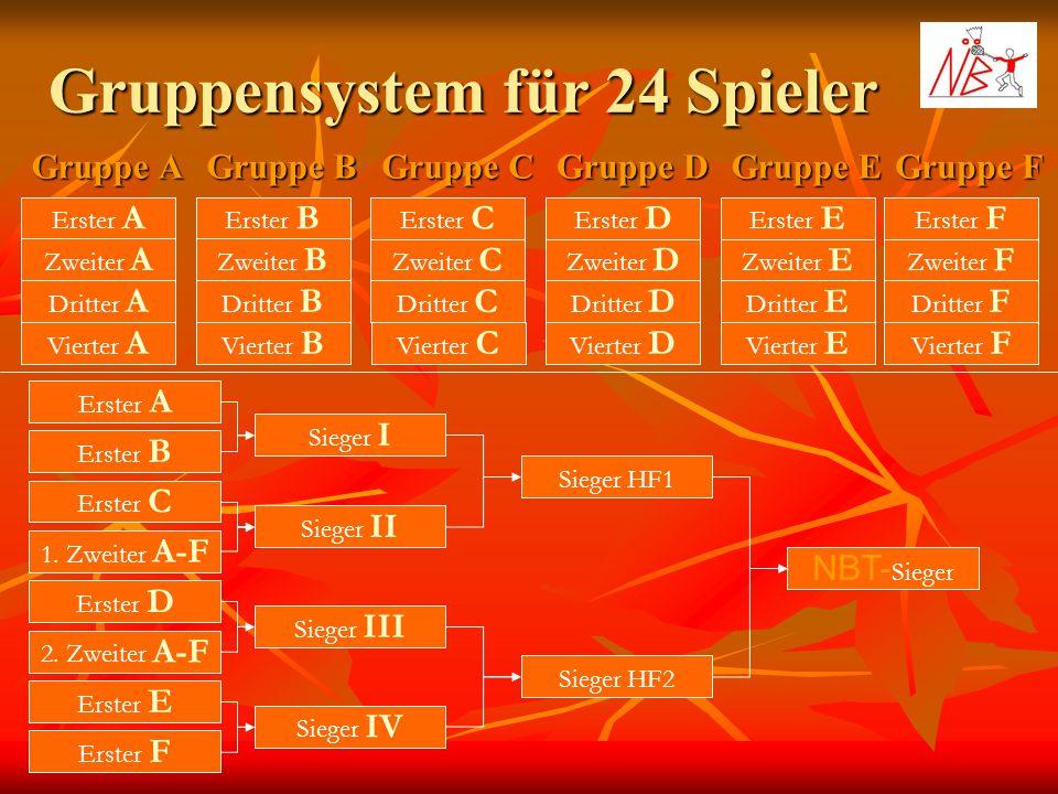 Gruppensystem für 24 Spieler Gruppe A Gruppe B Gruppe C Erster A Zweiter A Dritter A Erster B Zweiter B Dritter B Erster C Zweiter C Dritter C Gruppe