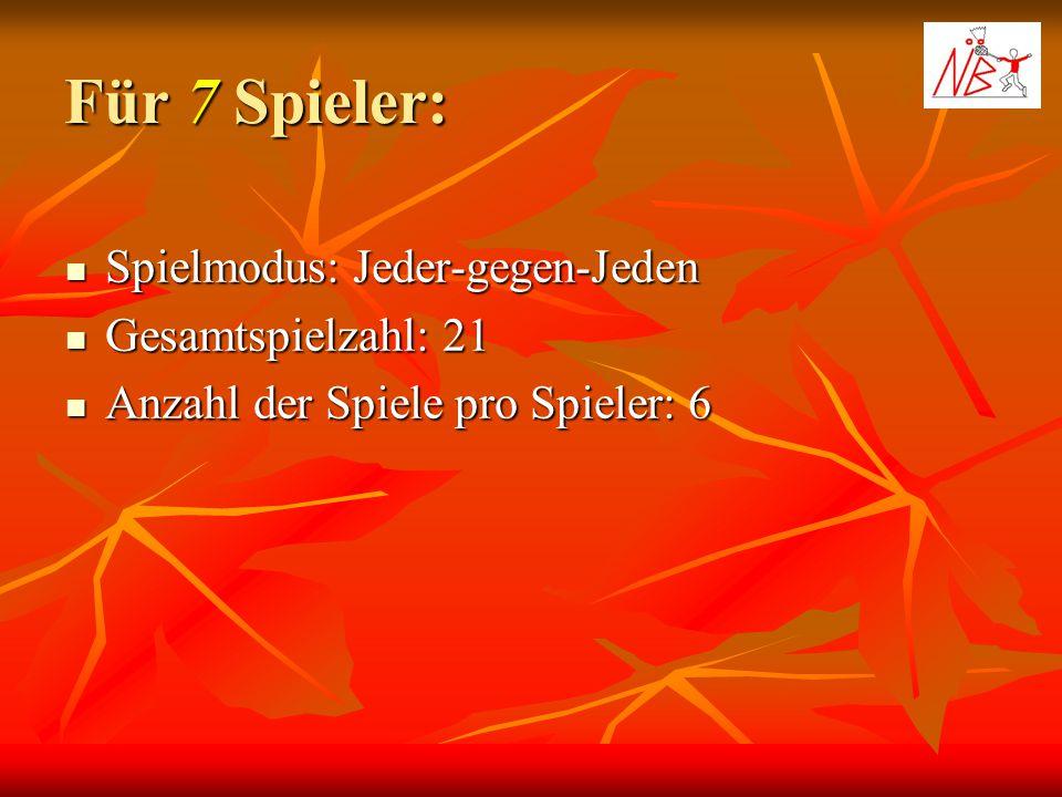 Spieler 1 Spieler 2 Spieler 3 Spieler 4 Spieler 5 Spieler 6 Spieler 7 Spieler 1Spieler 2Spieler 3Spieler 4Spieler 5Spieler 6Spieler 7xx x x x x x NBT -Sieger Turnierzweiter Turnierdritter 1.