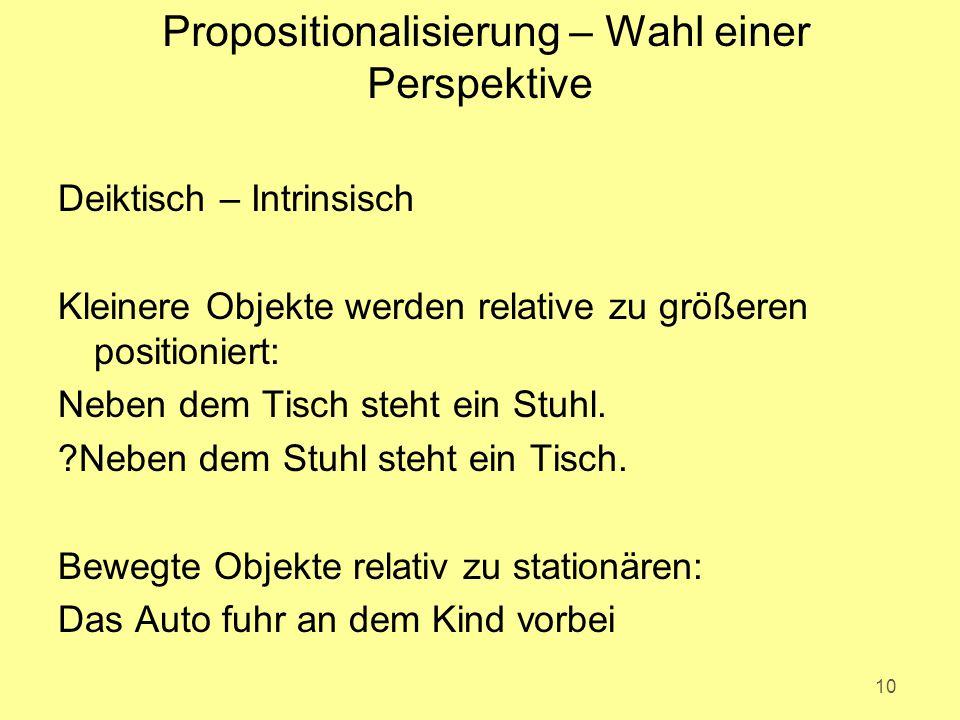 Propositionalisierung – Wahl einer Perspektive Deiktisch – Intrinsisch Kleinere Objekte werden relative zu größeren positioniert: Neben dem Tisch steht ein Stuhl.