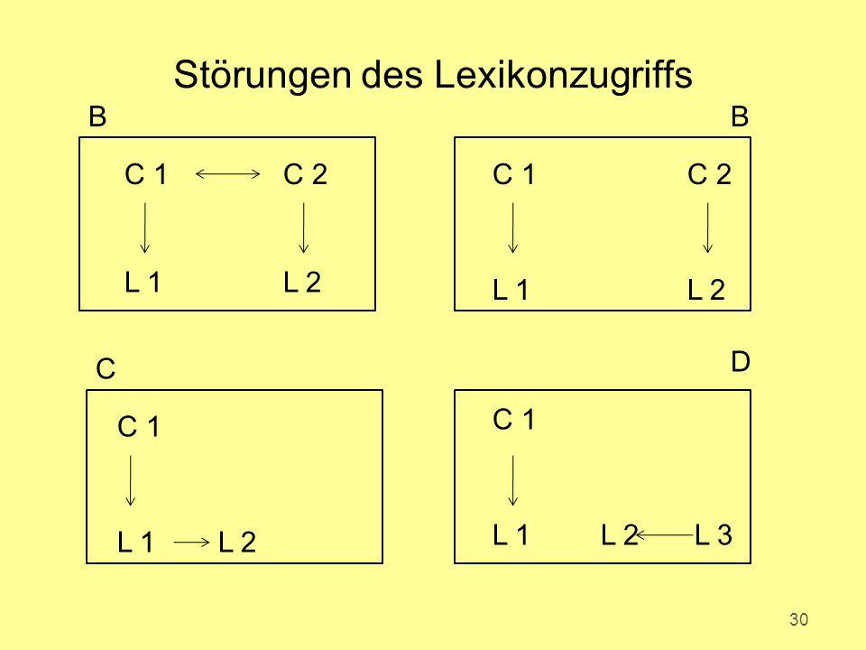 Störungen des Lexikonzugriffs 30 C 2C 1 L 2L 1 C 1 L 2L 1 L 3L 2L 1 C 1 C 2 L 2L 1 BB C D