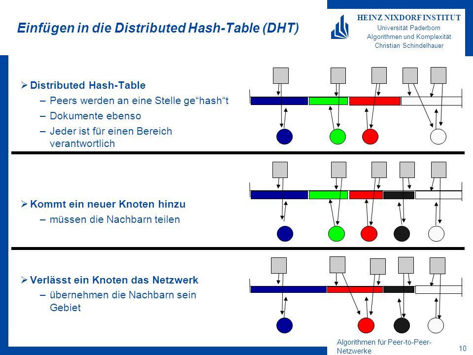Algorithmen für Peer-to-Peer- Netzwerke 10 HEINZ NIXDORF INSTITUT Universität Paderborn Algorithmen und Komplexität Christian Schindelhauer Einfügen in die Distributed Hash-Table (DHT)  Distributed Hash-Table –Peers werden an eine Stelle ge hash t –Dokumente ebenso –Jeder ist für einen Bereich verantwortlich  Kommt ein neuer Knoten hinzu –müssen die Nachbarn teilen  Verlässt ein Knoten das Netzwerk –übernehmen die Nachbarn sein Gebiet