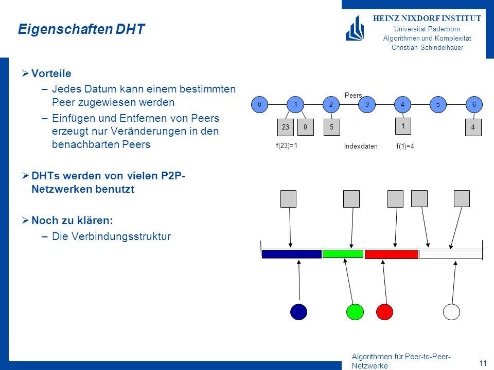 Algorithmen für Peer-to-Peer- Netzwerke 11 HEINZ NIXDORF INSTITUT Universität Paderborn Algorithmen und Komplexität Christian Schindelhauer Eigenschaften DHT  Vorteile –Jedes Datum kann einem bestimmten Peer zugewiesen werden –Einfügen und Entfernen von Peers erzeugt nur Veränderungen in den benachbarten Peers  DHTs werden von vielen P2P- Netzwerken benutzt  Noch zu klären: –Die Verbindungsstruktur 0123456 4 1 5 23 0 Peers Indexdaten f(23)=1 f(1)=4