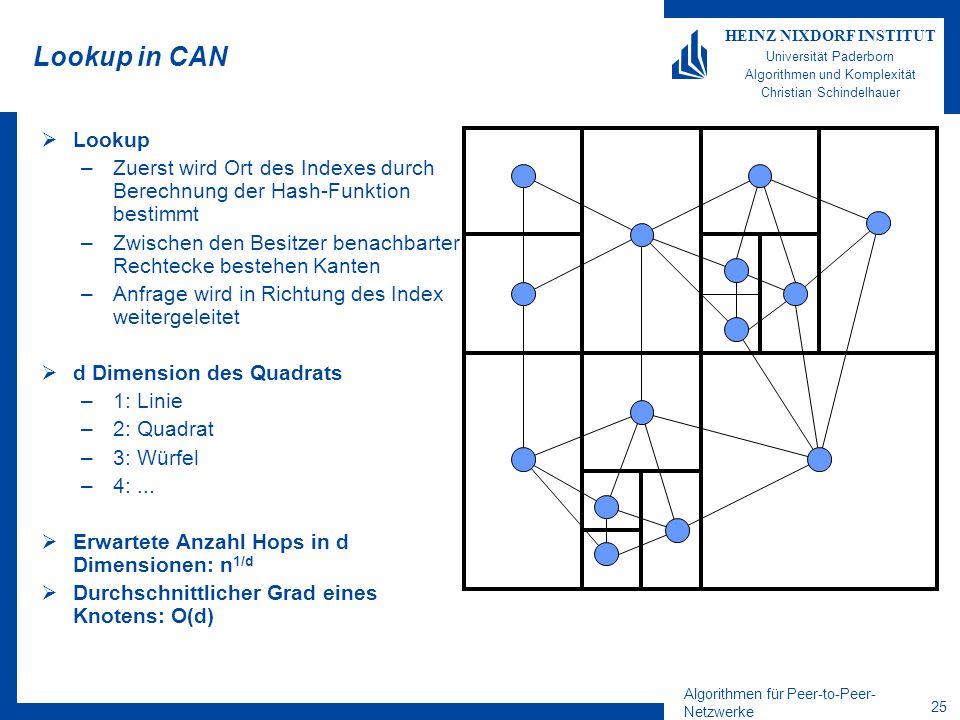 Algorithmen für Peer-to-Peer- Netzwerke 25 HEINZ NIXDORF INSTITUT Universität Paderborn Algorithmen und Komplexität Christian Schindelhauer Lookup in CAN  Lookup –Zuerst wird Ort des Indexes durch Berechnung der Hash-Funktion bestimmt –Zwischen den Besitzer benachbarter Rechtecke bestehen Kanten –Anfrage wird in Richtung des Index weitergeleitet  d Dimension des Quadrats –1: Linie –2: Quadrat –3: Würfel –4:...