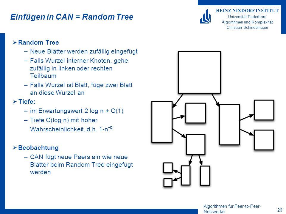 Algorithmen für Peer-to-Peer- Netzwerke 26 HEINZ NIXDORF INSTITUT Universität Paderborn Algorithmen und Komplexität Christian Schindelhauer Einfügen in CAN = Random Tree  Random Tree –Neue Blätter werden zufällig eingefügt –Falls Wurzel interner Knoten, gehe zufällig in linken oder rechten Teilbaum –Falls Wurzel ist Blatt, füge zwei Blatt an diese Wurzel an  Tiefe: –im Erwartungswert 2 log n + O(1) –Tiefe O(log n) mit hoher Wahrscheinlichkeit, d.h.