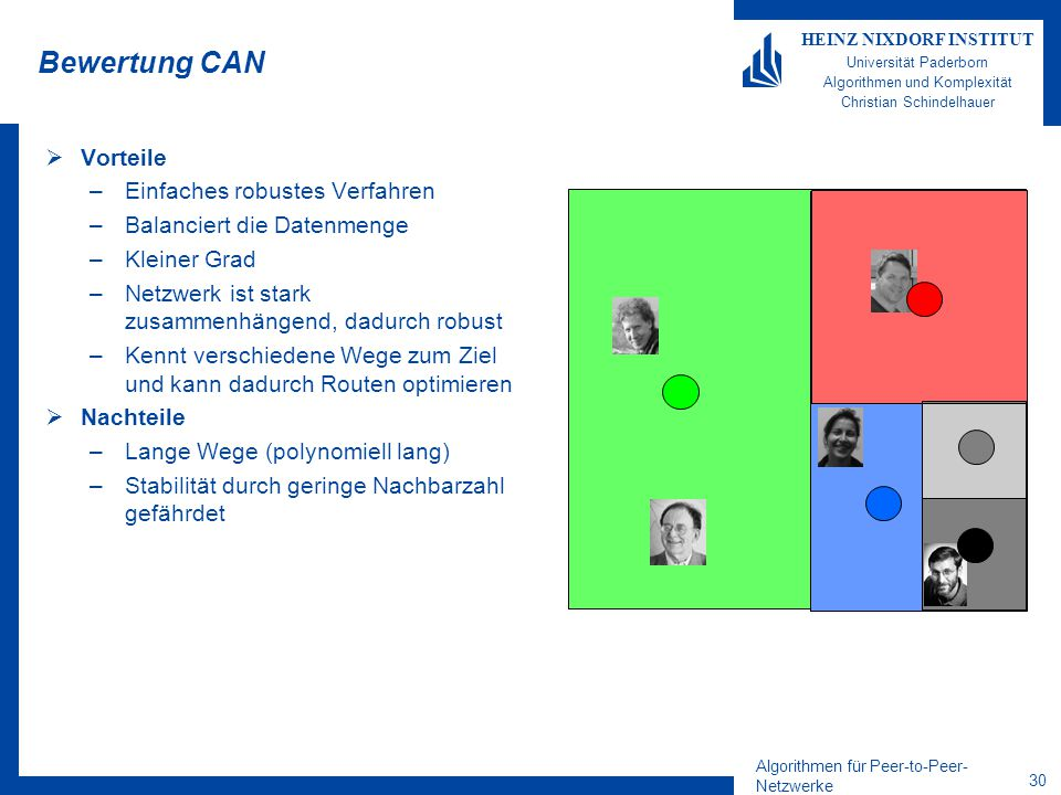 Algorithmen für Peer-to-Peer- Netzwerke 30 HEINZ NIXDORF INSTITUT Universität Paderborn Algorithmen und Komplexität Christian Schindelhauer Bewertung CAN  Vorteile –Einfaches robustes Verfahren –Balanciert die Datenmenge –Kleiner Grad –Netzwerk ist stark zusammenhängend, dadurch robust –Kennt verschiedene Wege zum Ziel und kann dadurch Routen optimieren  Nachteile –Lange Wege (polynomiell lang) –Stabilität durch geringe Nachbarzahl gefährdet