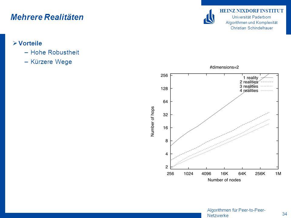 Algorithmen für Peer-to-Peer- Netzwerke 34 HEINZ NIXDORF INSTITUT Universität Paderborn Algorithmen und Komplexität Christian Schindelhauer Mehrere Realitäten  Vorteile –Hohe Robustheit –Kürzere Wege