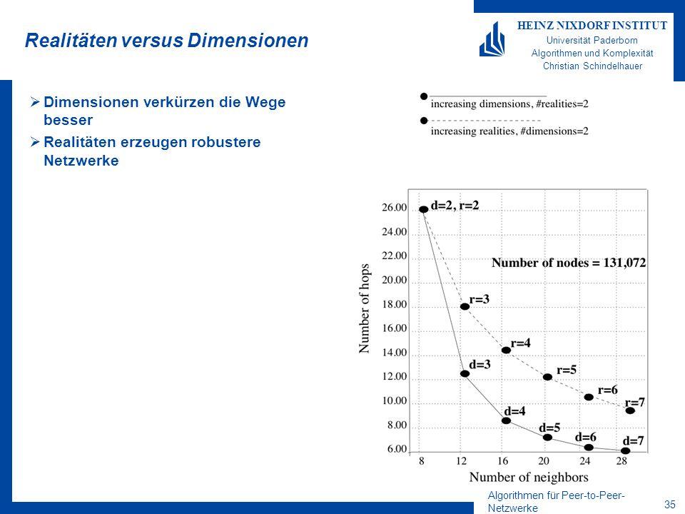 Algorithmen für Peer-to-Peer- Netzwerke 35 HEINZ NIXDORF INSTITUT Universität Paderborn Algorithmen und Komplexität Christian Schindelhauer Realitäten