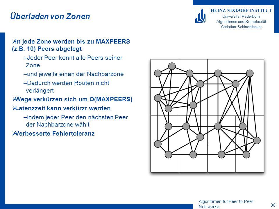 Algorithmen für Peer-to-Peer- Netzwerke 36 HEINZ NIXDORF INSTITUT Universität Paderborn Algorithmen und Komplexität Christian Schindelhauer Überladen von Zonen  In jede Zone werden bis zu MAXPEERS (z.B.