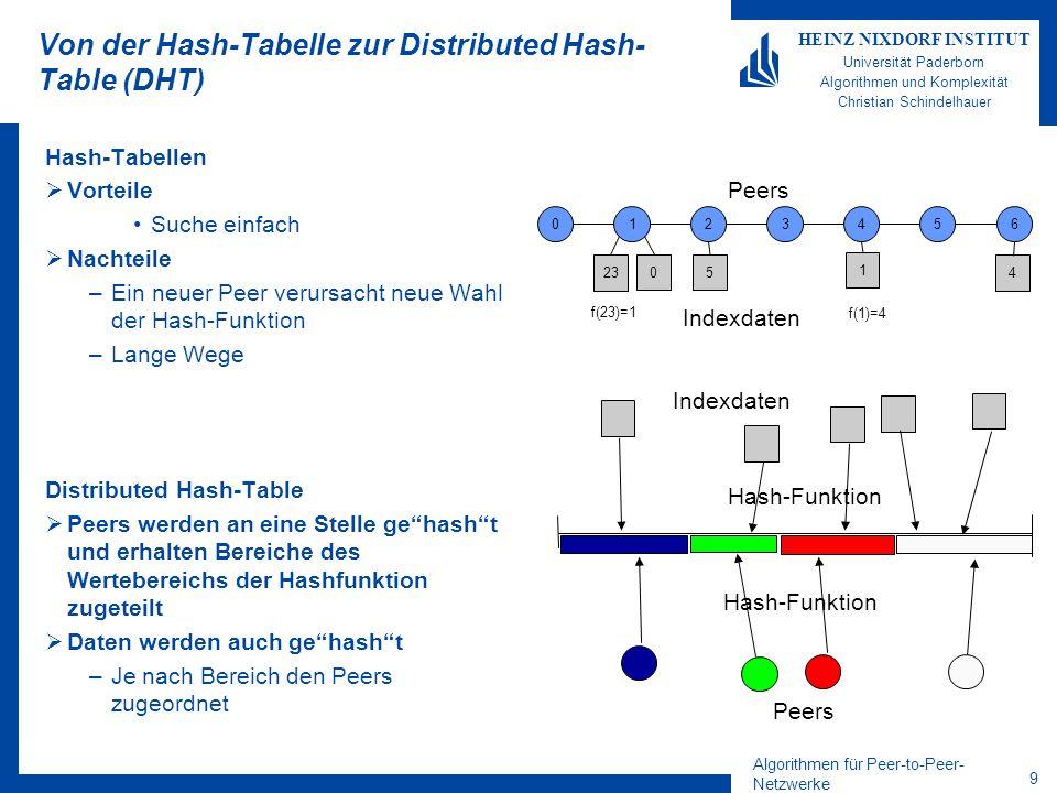 Algorithmen für Peer-to-Peer- Netzwerke 9 HEINZ NIXDORF INSTITUT Universität Paderborn Algorithmen und Komplexität Christian Schindelhauer Von der Hash-Tabelle zur Distributed Hash- Table (DHT) Hash-Tabellen  Vorteile Suche einfach  Nachteile –Ein neuer Peer verursacht neue Wahl der Hash-Funktion –Lange Wege Distributed Hash-Table  Peers werden an eine Stelle ge hash t und erhalten Bereiche des Wertebereichs der Hashfunktion zugeteilt  Daten werden auch ge hash t –Je nach Bereich den Peers zugeordnet 0123456 4 1 5 23 0 Peers Indexdaten f(23)=1 f(1)=4 Peers Indexdaten Hash-Funktion