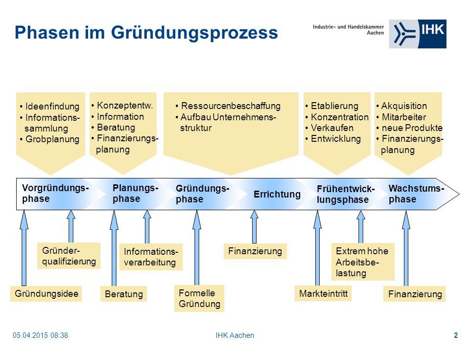 05.04.2015 08:40IHK Aachen2 Phasen im Gründungsprozess Vorgründungs- phase Ideenfindung Informations- sammlung Grobplanung Planungs- phase Konzeptentw.