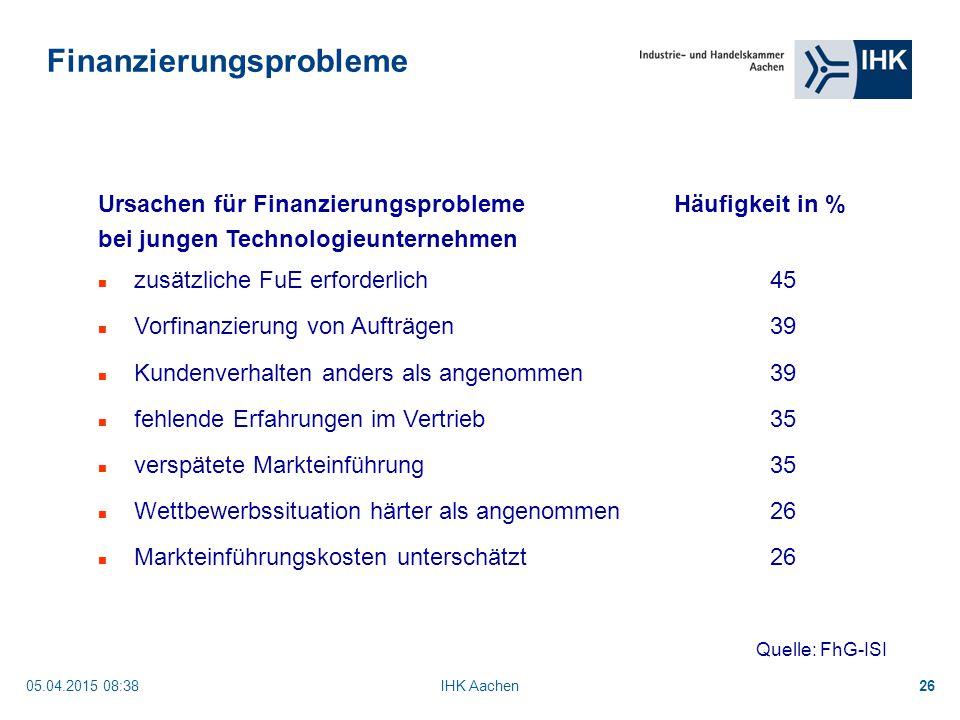 05.04.2015 08:40IHK Aachen26 Ursachen für FinanzierungsproblemeHäufigkeit in % bei jungen Technologieunternehmen zusätzliche FuE erforderlich45 Vorfinanzierung von Aufträgen39 Kundenverhalten anders als angenommen39 fehlende Erfahrungen im Vertrieb35 verspätete Markteinführung35 Wettbewerbssituation härter als angenommen26 Markteinführungskosten unterschätzt26 Quelle: FhG-ISI Finanzierungsprobleme