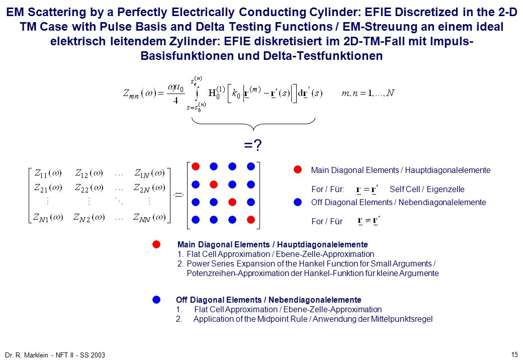 15 Dr. R. Marklein - NFT II - SS 2003 EM Scattering by a Perfectly Electrically Conducting Cylinder: EFIE Discretized in the 2-D TM Case with Pulse Ba