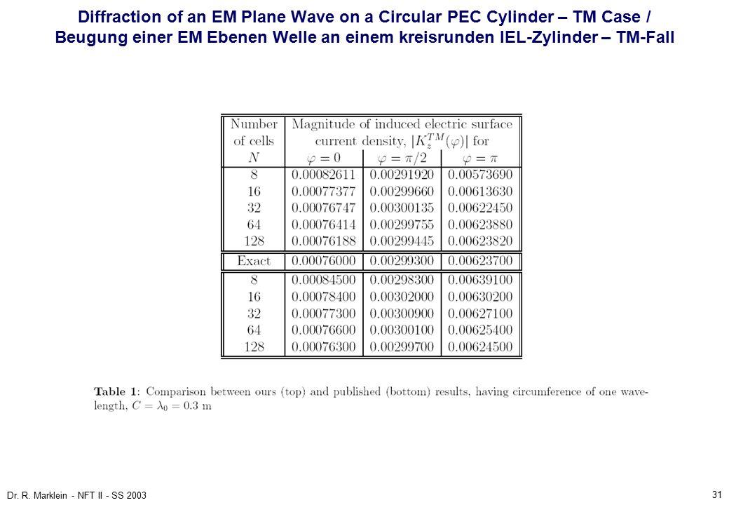 31 Dr. R. Marklein - NFT II - SS 2003 Diffraction of an EM Plane Wave on a Circular PEC Cylinder – TM Case / Beugung einer EM Ebenen Welle an einem kr