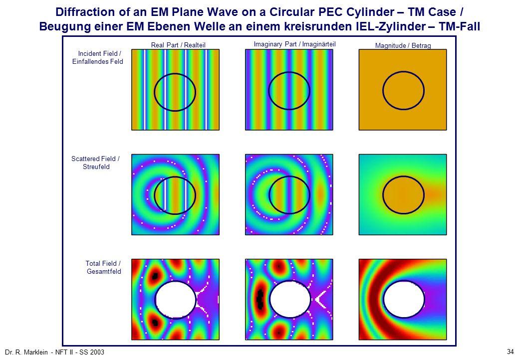 34 Dr. R. Marklein - NFT II - SS 2003 Diffraction of an EM Plane Wave on a Circular PEC Cylinder – TM Case / Beugung einer EM Ebenen Welle an einem kr