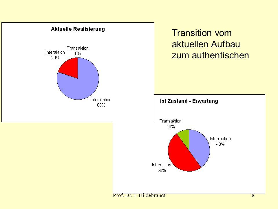 Transition vom aktuellen Aufbau zum authentischen 8Prof. Dr. T. Hildebrandt