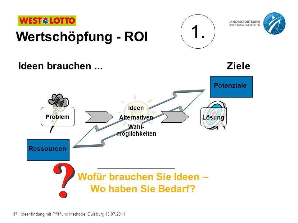 17 | Ideenfindung mit Pfiff und Methode, Duisburg 13.07.2011 Wertschöpfung - ROI Problem Lösung Ideen Alternativen Wahl- möglichkeiten Ressourcen Wofür brauchen Sie Ideen – Wo haben Sie Bedarf.