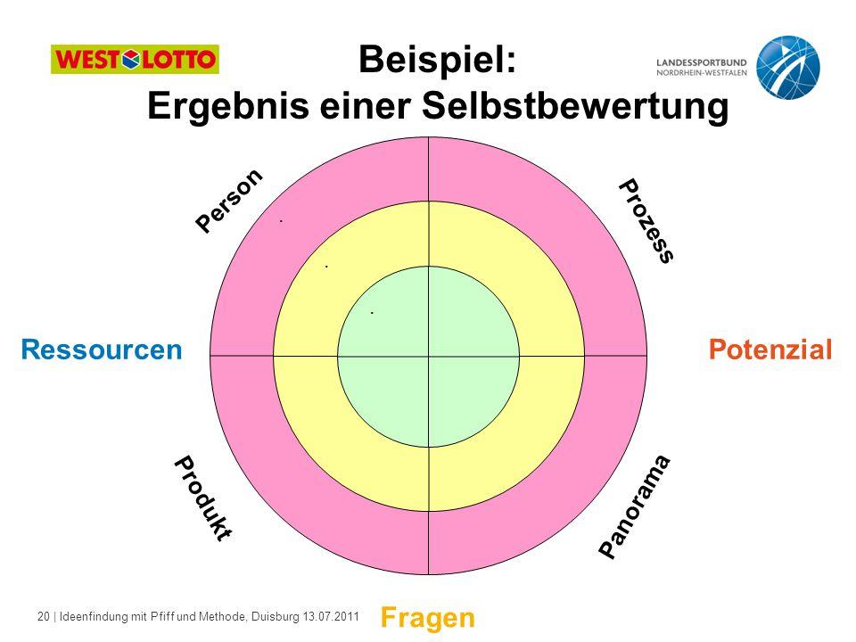 20 | Ideenfindung mit Pfiff und Methode, Duisburg 13.07.2011 Beispiel: Ergebnis einer Selbstbewertung..