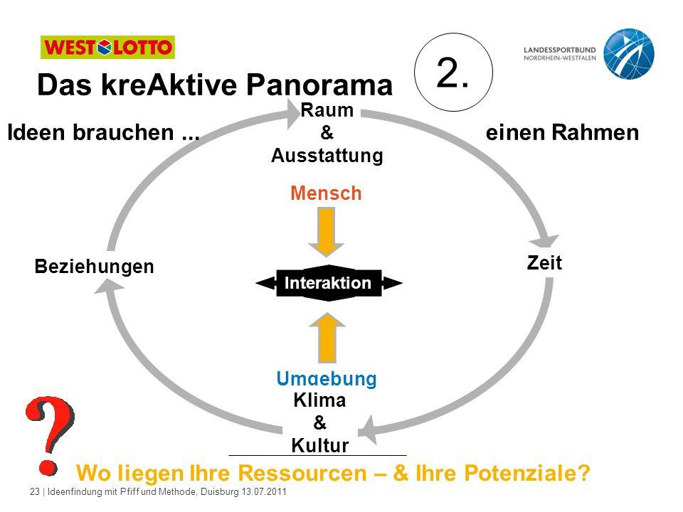 23 | Ideenfindung mit Pfiff und Methode, Duisburg 13.07.2011 Das kreAktive Panorama Raum & Ausstattung Zeit Beziehungen Mensch Umgebung Klima & Kultur Interaktion Ideen brauchen...