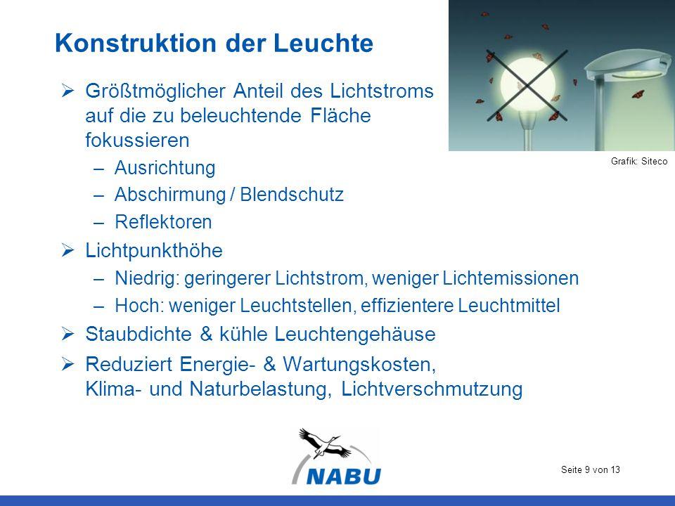 Seite 9 von 13 Konstruktion der Leuchte  Größtmöglicher Anteil des Lichtstroms auf die zu beleuchtende Fläche fokussieren –Ausrichtung –Abschirmung /