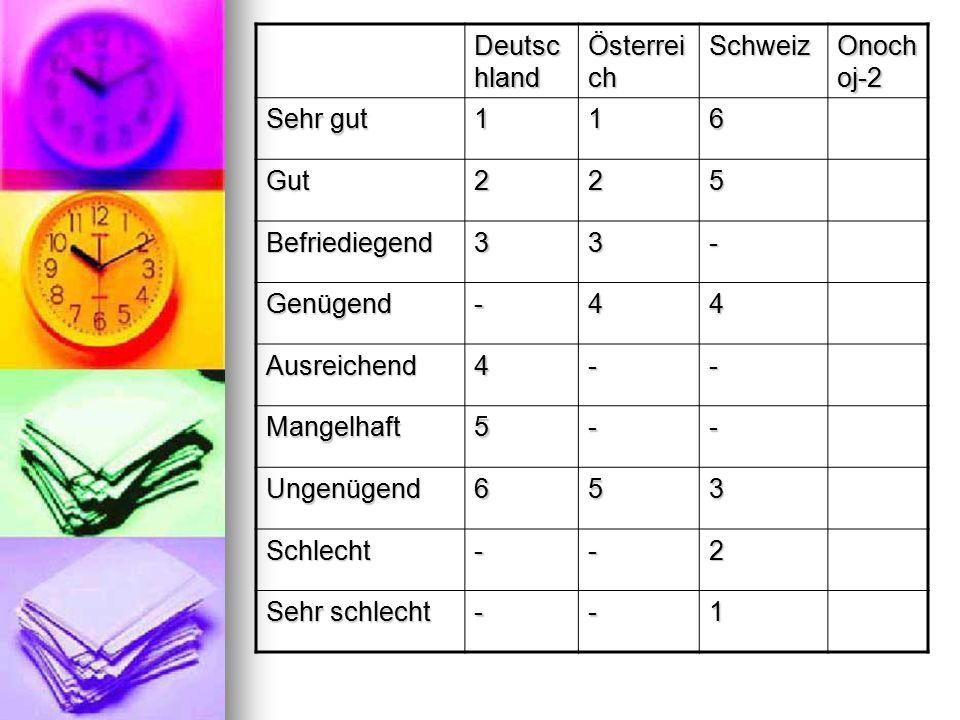 Deutsc hland Österrei ch Schweiz Onoch oj-2 Sehr gut 116 Gut225 Befriediegend33- Genügend -44 Ausreichend4-- Mangelhaft5-- Ungenügend 653 Schlecht--2 Sehr schlecht --1