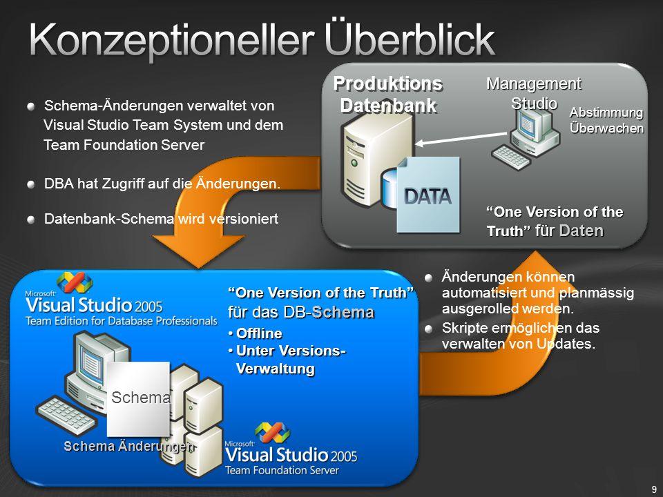 Test Test Datenbank Produktions Datenbank !=