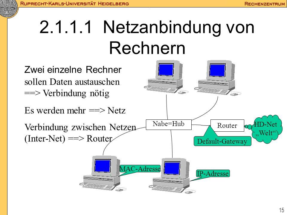 15 2.1.1.1 Netzanbindung von Rechnern Zwei einzelne Rechner sollen Daten austauschen ==> Verbindung nötig Es werden mehr ==> Netz Nabe=Hub Verbindung