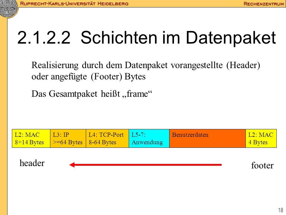 18 2.1.2.2 Schichten im Datenpaket L2: MAC 8+14 Bytes L3: IP >=64 Bytes L4: TCP-Port 8-64 Bytes L5-7: Anwendung Benutzerdaten Realisierung durch dem D