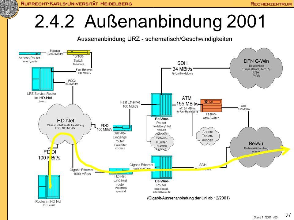 27 2.4.2 Außenanbindung 2001