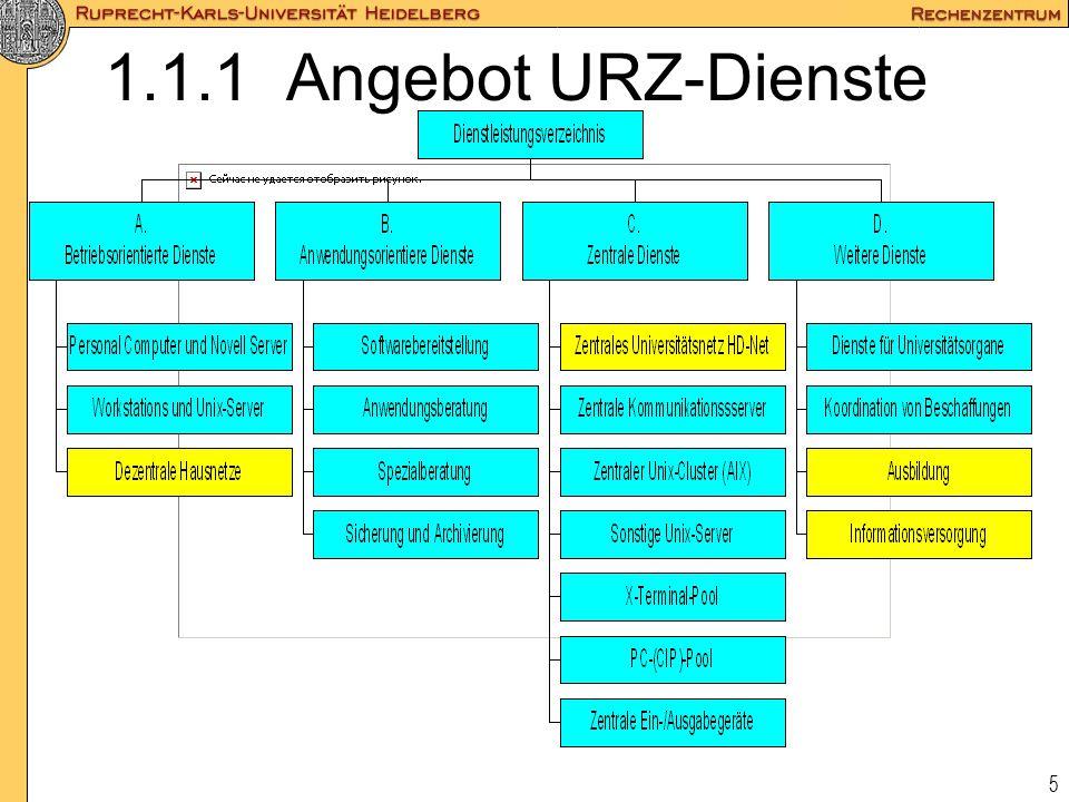 6 1.1.2 Organigramm URZ