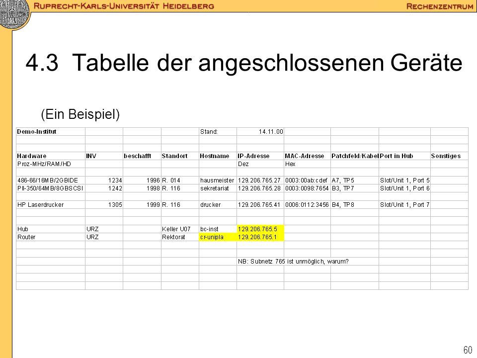 60 4.3 Tabelle der angeschlossenen Geräte (Ein Beispiel)