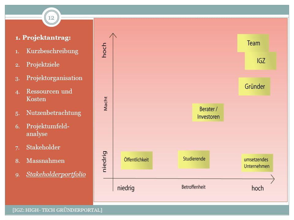 1. Projektantrag: 1. Kurzbeschreibung 2. Projektziele 3. Projektorganisation 4. Ressourcen und Kosten 5. Nutzenbetrachtung 6. Projektumfeld- analyse 7
