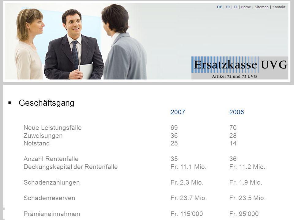 Geringfügiger Lohn  Geschäftsgang 20072006 Neue Leistungsfälle6970 Zuweisungen3628 Notstand2514 Anzahl Rentenfälle3536 Deckungskapital der RentenfälleFr.
