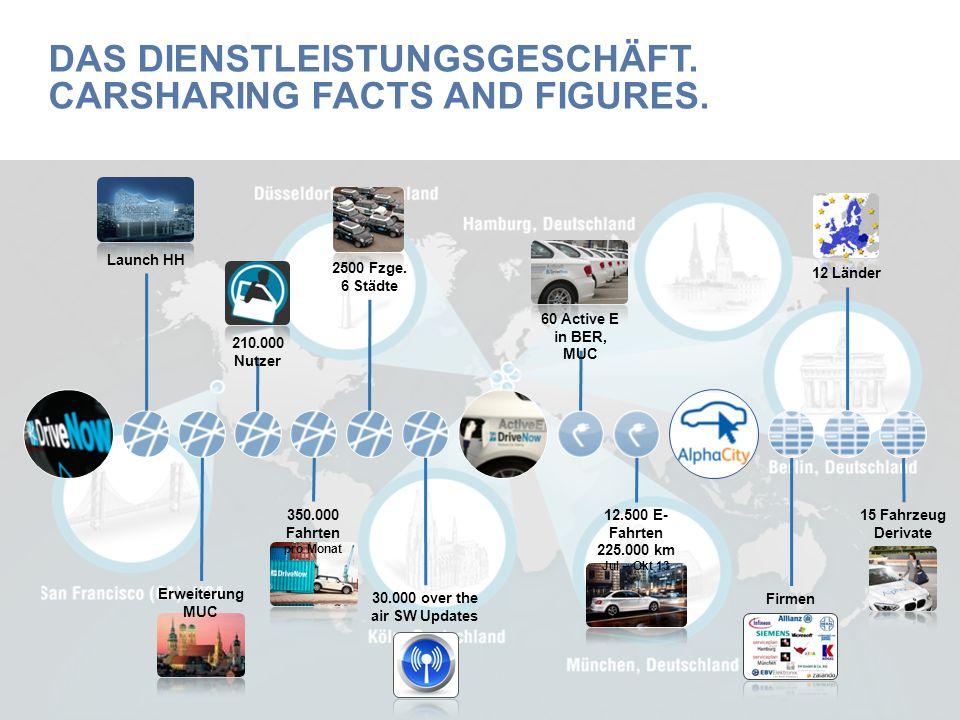 Firmen 210.000 Nutzer 350.000 Fahrten pro Monat 12 Länder 15 Fahrzeug Derivate 2500 Fzge. 6 Städte 30.000 over the air SW Updates 12.500 E- Fahrten 22