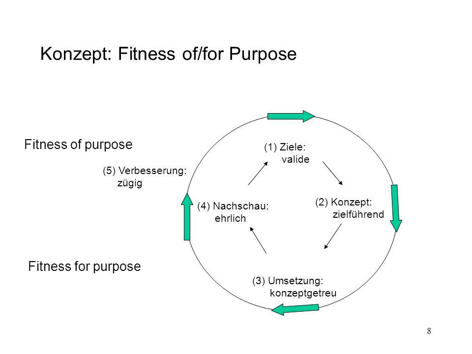 9 Bindungen im Fitness of/for Purpose–Konzept Compliance I (nichtbindend): referenziell-fachspezifisch Compliance II (bindend): normativ-generisch  Fachspezifizierung (subj.