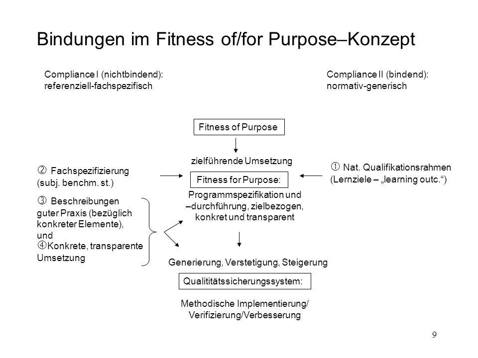 30 1.Konzept und Grundannahme (Hochschul-)Prozessbezogener Ansatz Programm (Gegenstand des Handels) Prozess Institution (handelndes Subjekt) (0) Qualitätssteigerung (1) Ziele – (2) Konzept – (3) Umsetzung – (4) Monitoring (5) Iteration Steuerung des Qualitätsregelkreises Akteure AktionInteraktion Qualitätskultur und Managementsysteme; Interne und externe Kommunikation, Transparenz; Entscheidung(sfindung); Zeitpläne