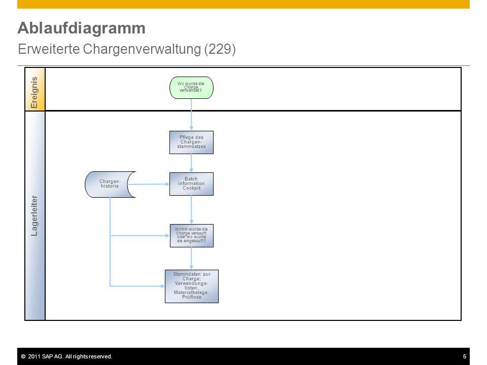 ©2011 SAP AG. All rights reserved.5 Ablaufdiagramm Erweiterte Chargenverwaltung (229) Lagerleiter Ereignis Wo wurde die Charge verwendet? Wohin wurde