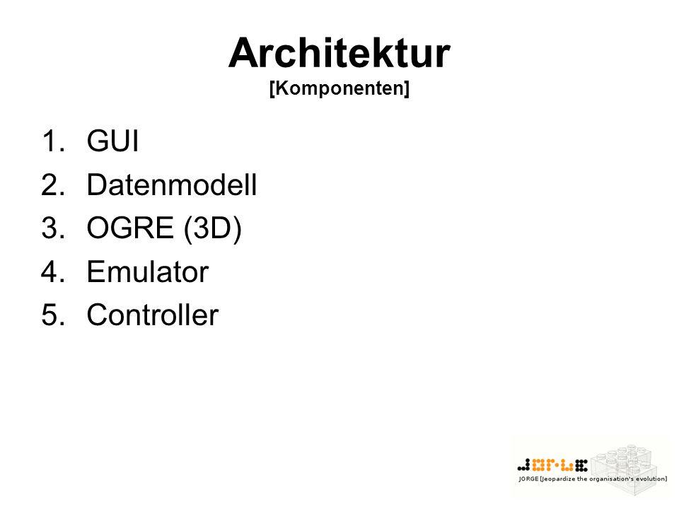 Architektur [Komponenten] 1.GUI 2.Datenmodell 3.OGRE (3D) 4.Emulator 5.Controller