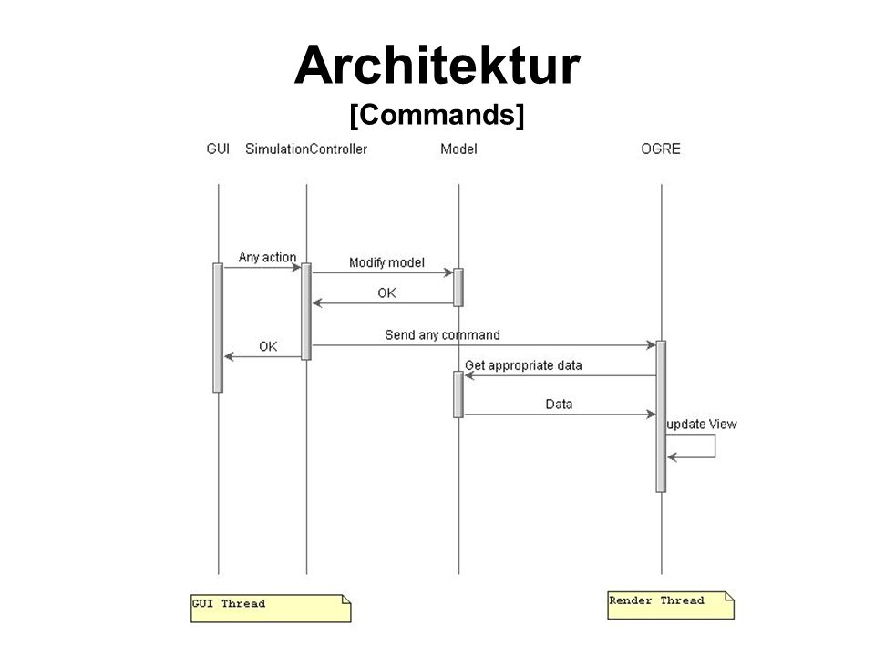 Architektur [Commands]