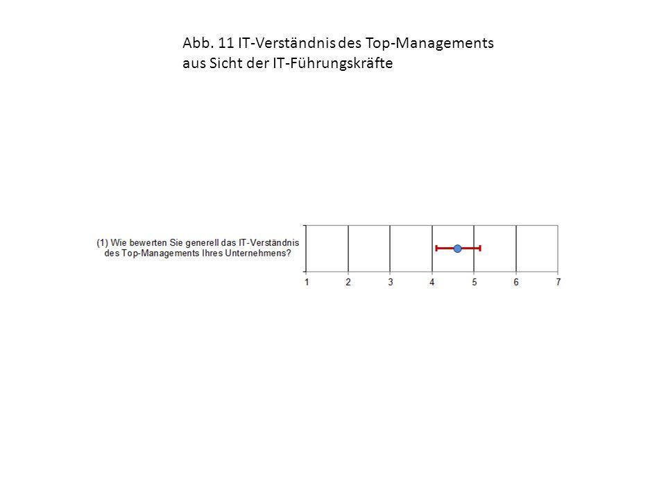 Abb. 11 IT-Verständnis des Top-Managements aus Sicht der IT-Führungskräfte