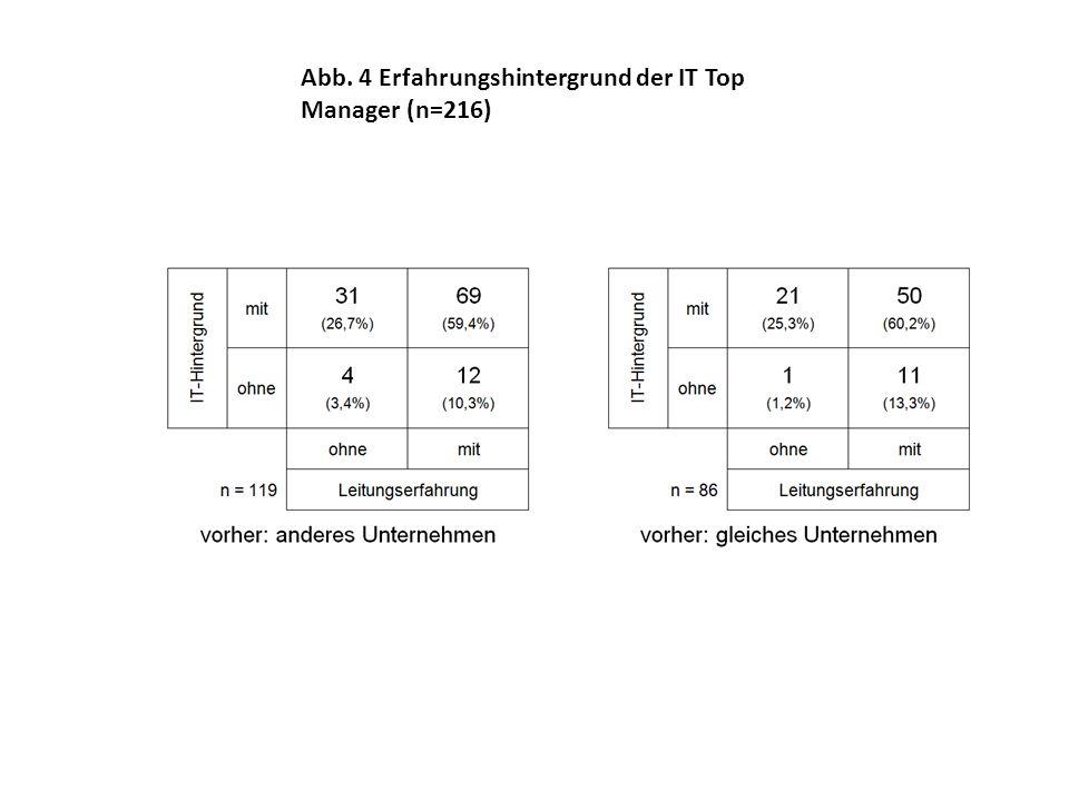 Abb. 4 Erfahrungshintergrund der IT Top Manager (n=216)