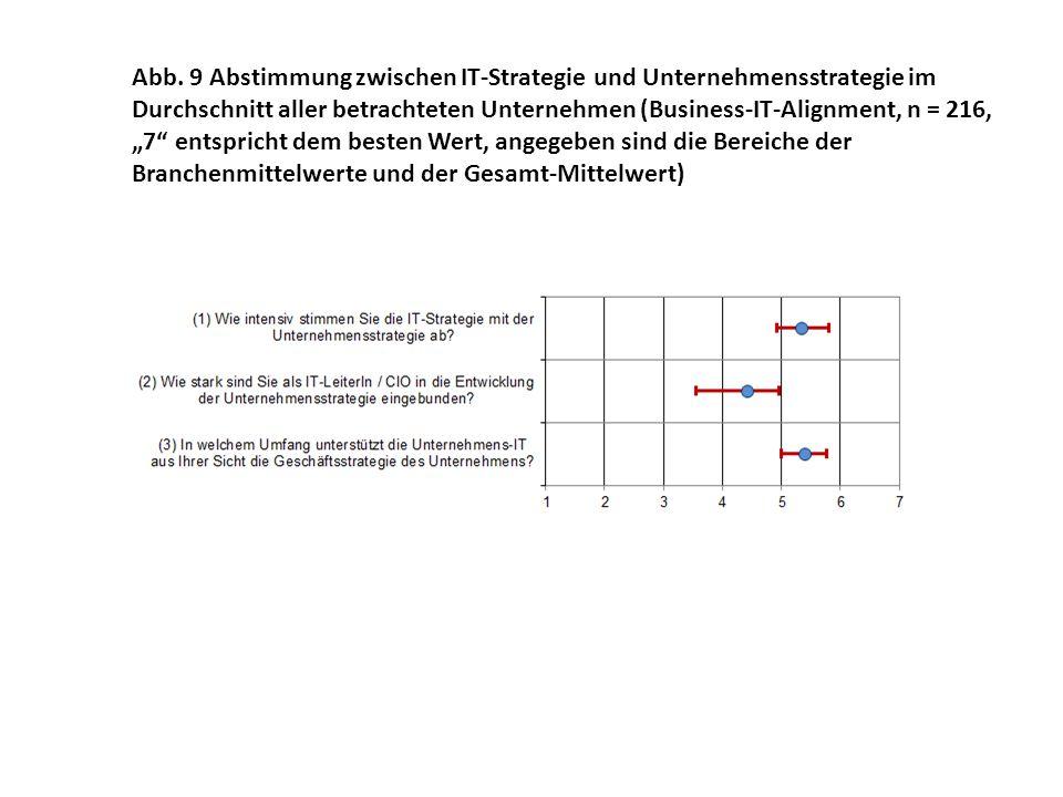 """Abb. 9 Abstimmung zwischen IT-Strategie und Unternehmensstrategie im Durchschnitt aller betrachteten Unternehmen (Business-IT-Alignment, n = 216, """"7"""""""