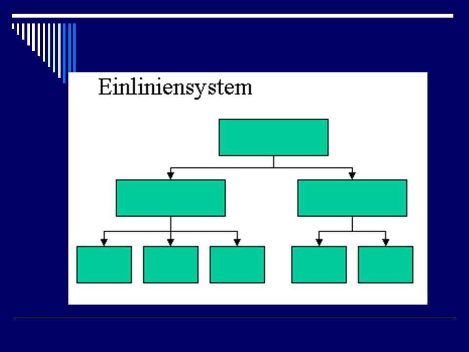 Projektorganisation (zeitlich begrenzt)  Task-Force-Modell Mitarbeiter werden für Projekt aus ihren Abteilungen herausgenommen  Matrix-Projektorganisation Funktionales Leitungssystem mit projektbezogener Struktur (MA bleiben in Abteilung mit paralleler Projektgruppe)  Stabs-Projektorganisation Stäbe übernehmen die Leitung von Projekten