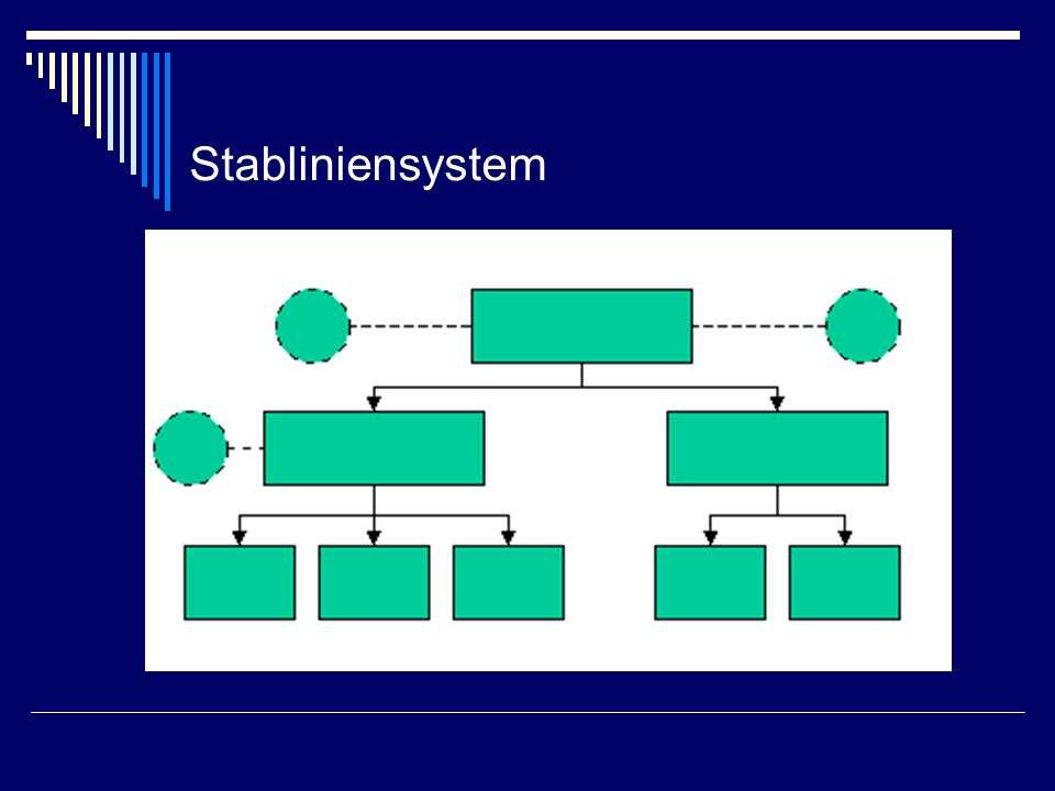 Stabsstellen  Ergänzen Einliniensystemen  Aufgabe: beraten und unterstützen die Entscheidungsträger z.B.: Rechtsabteilung Öffentlichkeitsarbeit IT  ev.